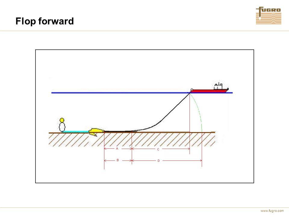 www.fugro.com ROV-Posisjonering av ankeret