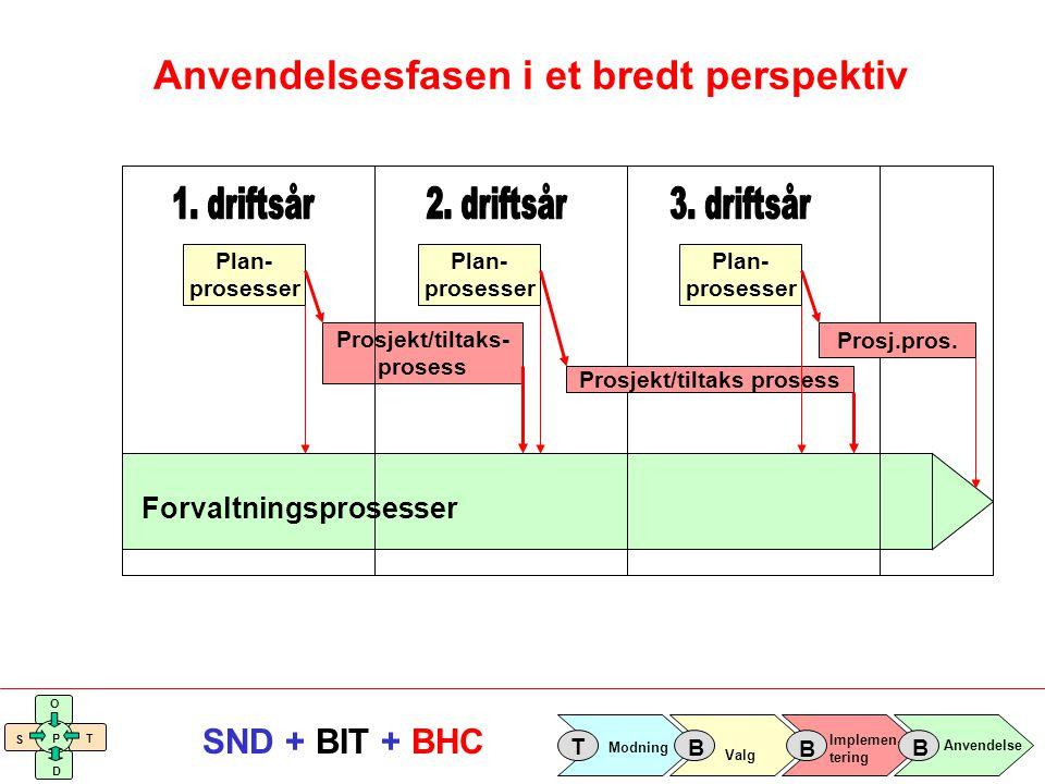 Implemen- tering Valg Anvendelse Modning T B B B S O T D P SND + BIT + BHC Plan- prosesser Prosjekt/tiltaks- prosess Forvaltningsprosesser Plan- prose