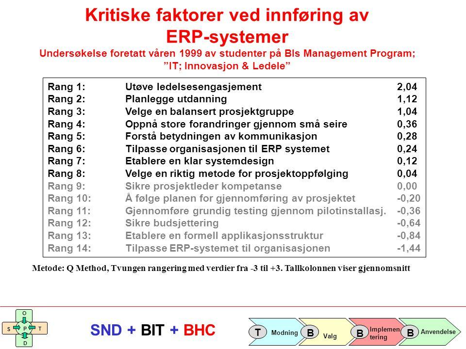 Implemen- tering Valg Anvendelse Modning T B B B S O T D P SND + BIT + BHC Kritiske faktorer ved innføring av ERP-systemer Undersøkelse foretatt våren