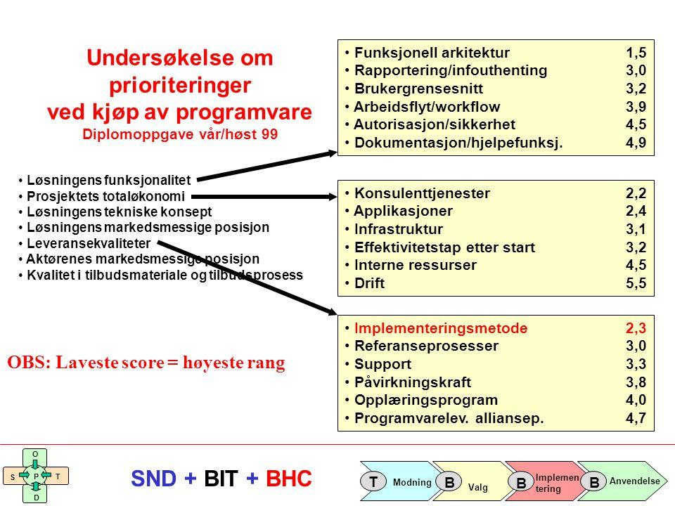 Implemen- tering Valg Anvendelse Modning T B B B S O T D P SND + BIT + BHC Aktørmønsteret Bedriften SND Hovedansvarlig; BIT-programmet Programvare- leverandør Leverandør av bransjeløsning Konsulenter Leverandør av faglig støtte Pilotbedrifter Sprednings- bedrifter Bransje- forening Koordinering Erfaringer/ Best Practices Erfaringer/ Best Practices