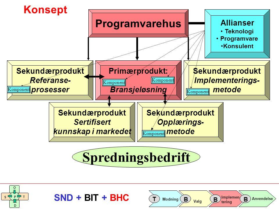 Implemen- tering Valg Anvendelse Modning T B B B S O T D P SND + BIT + BHC Konsept Programvarehus Primærprodukt: Bransjeløsning Allianser Teknologi Pr