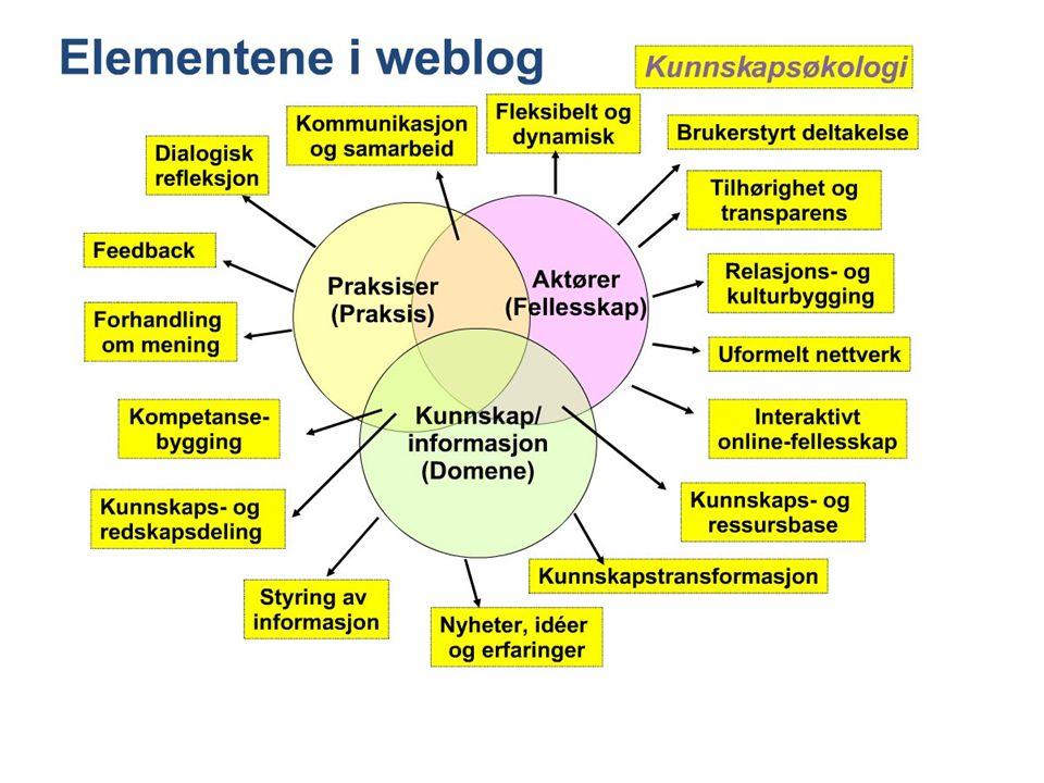 Type blogger Tekstblogg Bildeblogg Videoblogg Lydblogg Blanding (tekst, lyd, bilde)