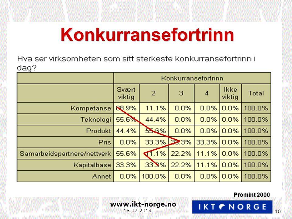 www.ikt-norge.no 10 18.07.2014 Konkurransefortrinn Promint 2000