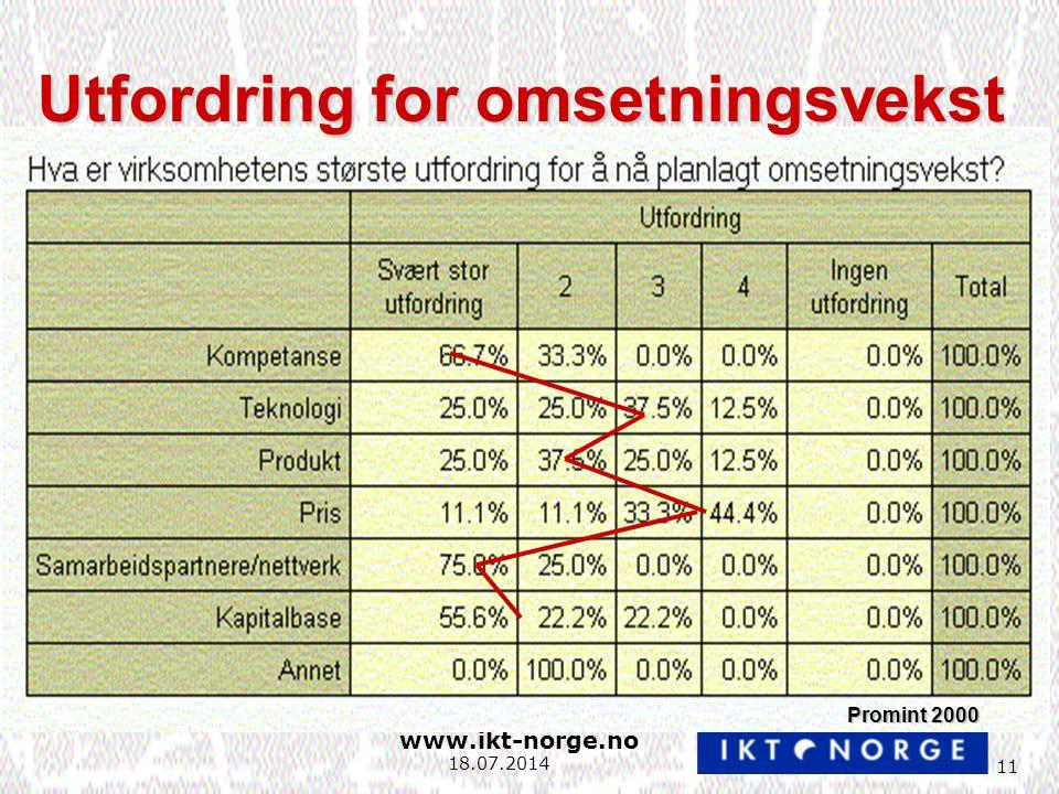 www.ikt-norge.no 11 18.07.2014 Utfordring for omsetningsvekst Promint 2000