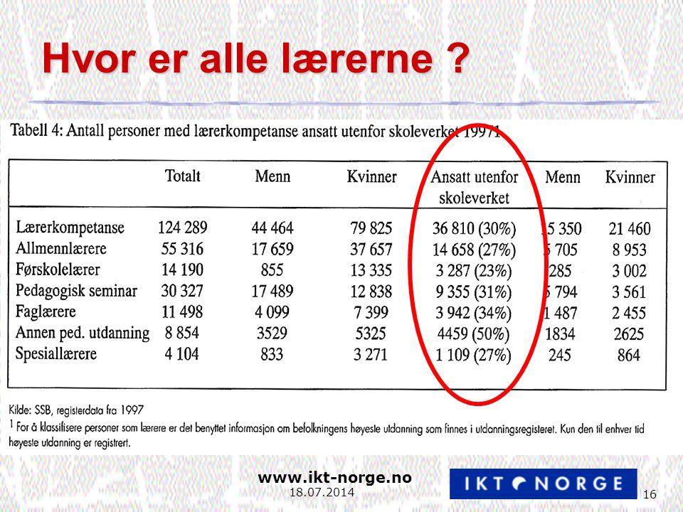 www.ikt-norge.no 16 18.07.2014 Hvor er alle lærerne