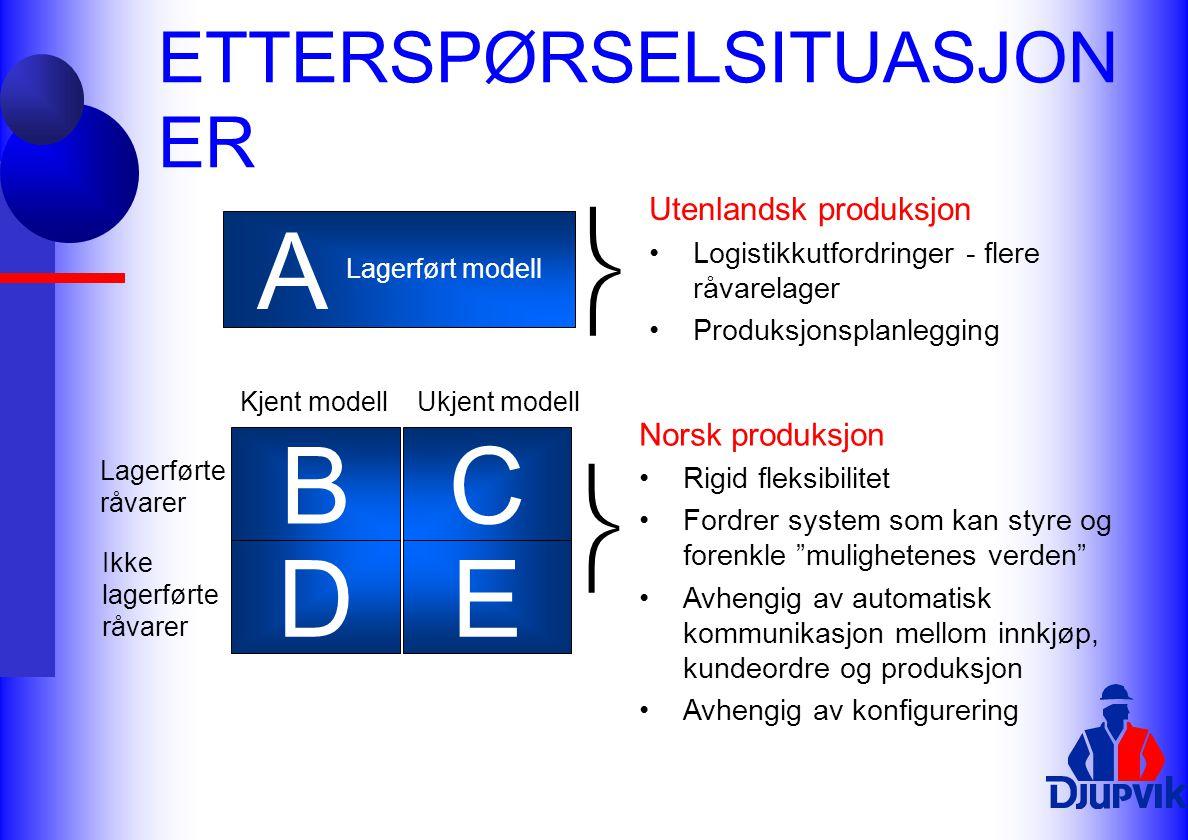 ETTERSPØRSELSITUASJON ER A B DE C Kjent modellUkjent modell Lagerførte råvarer Ikke lagerførte råvarer Lagerført modell  Norsk produksjon Rigid fleks