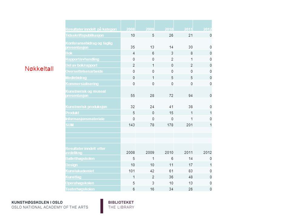 Nøkkeltall Resultater inndelt på kategori20082009201020112012 Tidsskriftspublikasjon10526210 Konferansebidrag og faglig presentasjon351314300 Bok46380