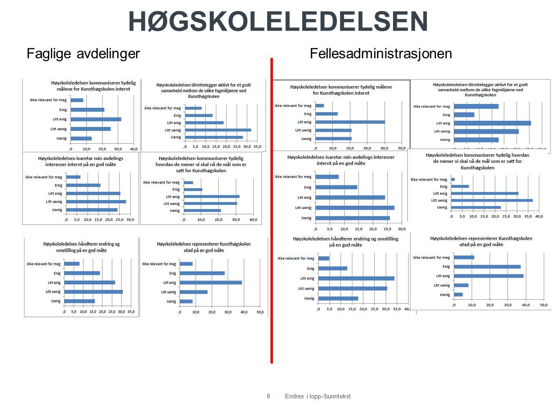 HØGSKOLELEDELSEN 6Endres i topp-/bunntekst Faglige avdelingerFellesadministrasjonen