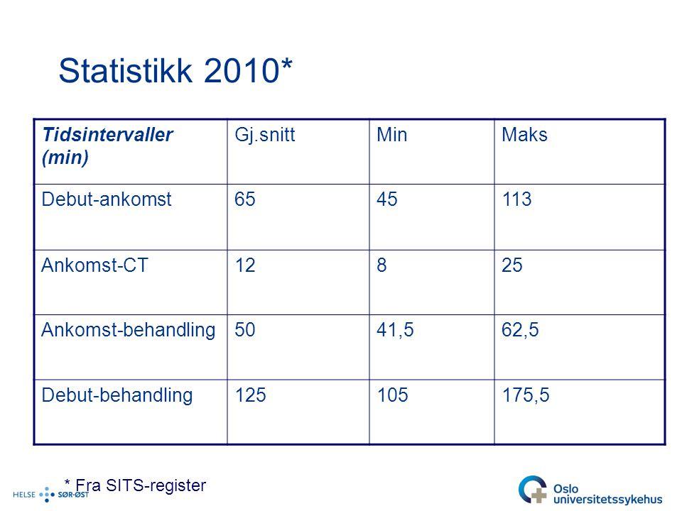 Statistikk 2010* Tidsintervaller (min) Gj.snittMinMaks Debut-ankomst6545113 Ankomst-CT12825 Ankomst-behandling5041,562,5 Debut-behandling125105175,5 * Fra SITS-register