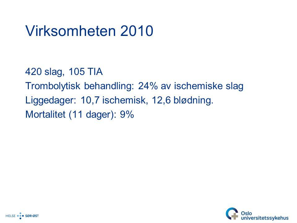 Virksomheten 2010 420 slag, 105 TIA Trombolytisk behandling: 24% av ischemiske slag Liggedager: 10,7 ischemisk, 12,6 blødning.