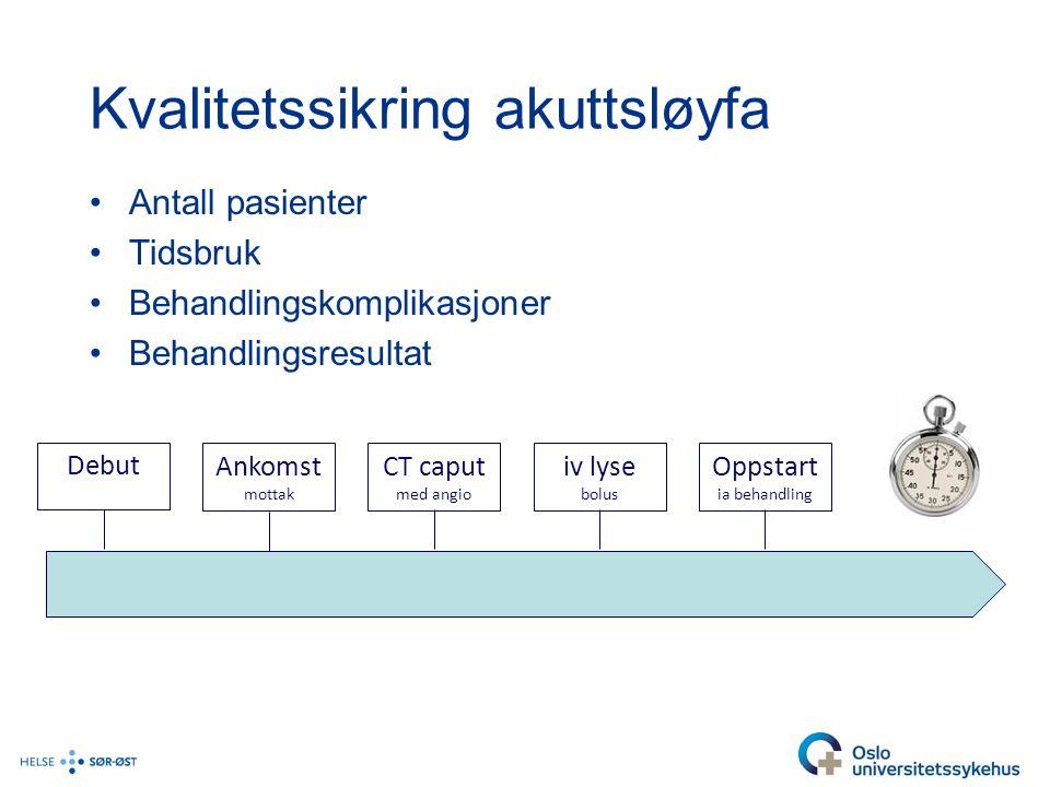 Kvalitetssikring akuttsløyfa Antall pasienter Tidsbruk Behandlingskomplikasjoner Behandlingsresultat Ankomst mottak Debut CT caput med angio Oppstart ia behandling iv lyse bolus
