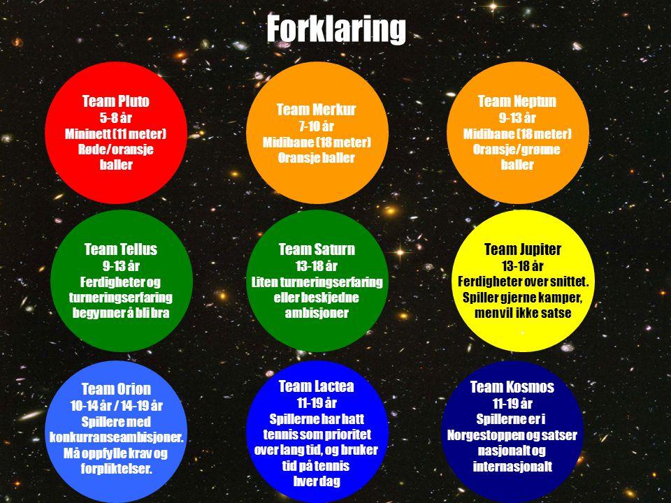 Forklaring Team Merkur 7-10 år Midibane (18 meter) Oransje baller Team Pluto 5-8 år Mininett (11 meter) Røde/oransje baller Team Neptun 9-13 år Midibane (18 meter) Oransje/grønne baller Team Tellus 9-13 år Ferdigheter og turneringserfaring begynner å bli bra Team Saturn 13-18 år Liten turneringserfaring eller beskjedne ambisjoner Team Jupiter 13-18 år Ferdigheter over snittet.