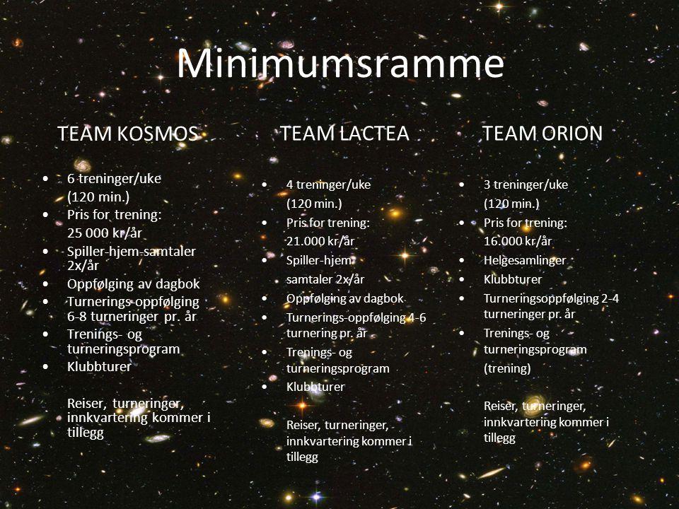 Minimumsramme TEAM KOSMOS 6 treninger/uke (120 min.) Pris for trening: 25 000 kr/år Spiller-hjem-samtaler 2x/år Oppfølging av dagbok Turnerings-oppfølging 6-8 turneringer pr.