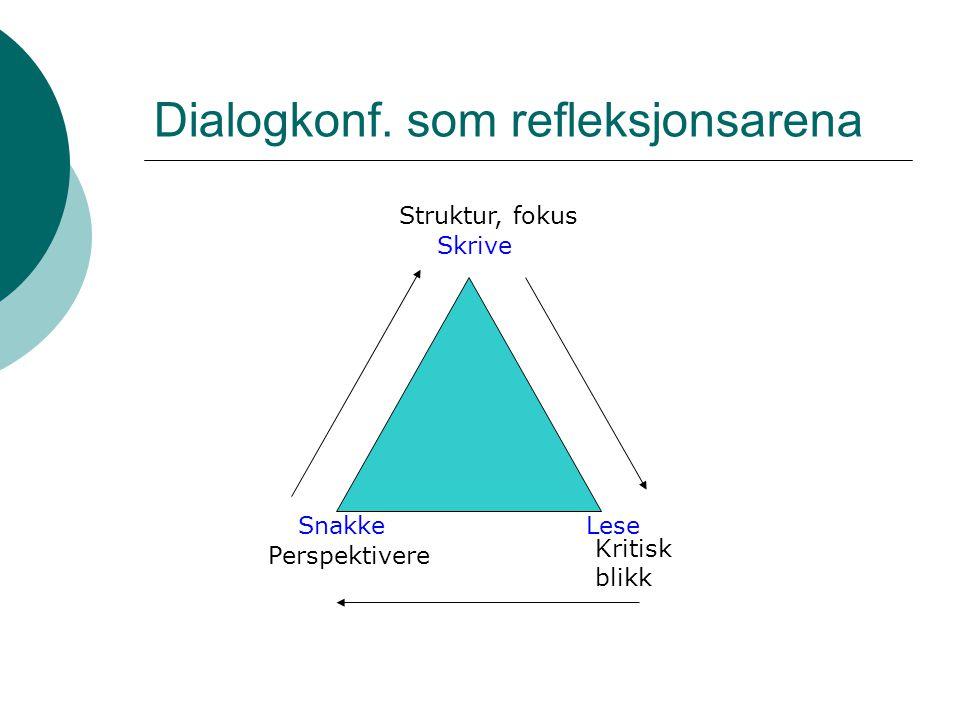 Dialogkonf. som refleksjonsarena SnakkeLese Skrive Perspektivere Struktur, fokus Kritisk blikk