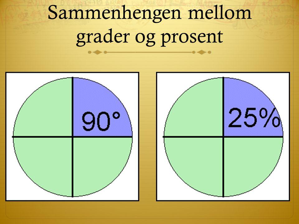 En sirkel er 100%  En sirkel er 360 o 1% av sirkelen er: 360 o : 100 = 3,6 o