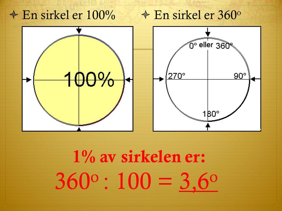 Sektordiagram  Kalles også for kakediagram  Hvert svaralternativ vises som en sirkelsektor  Hele sirkelen er 100 % eller 360 o  Egner seg godt til å vise relative frekvenser, hvor stort noe er i forhold til helheten