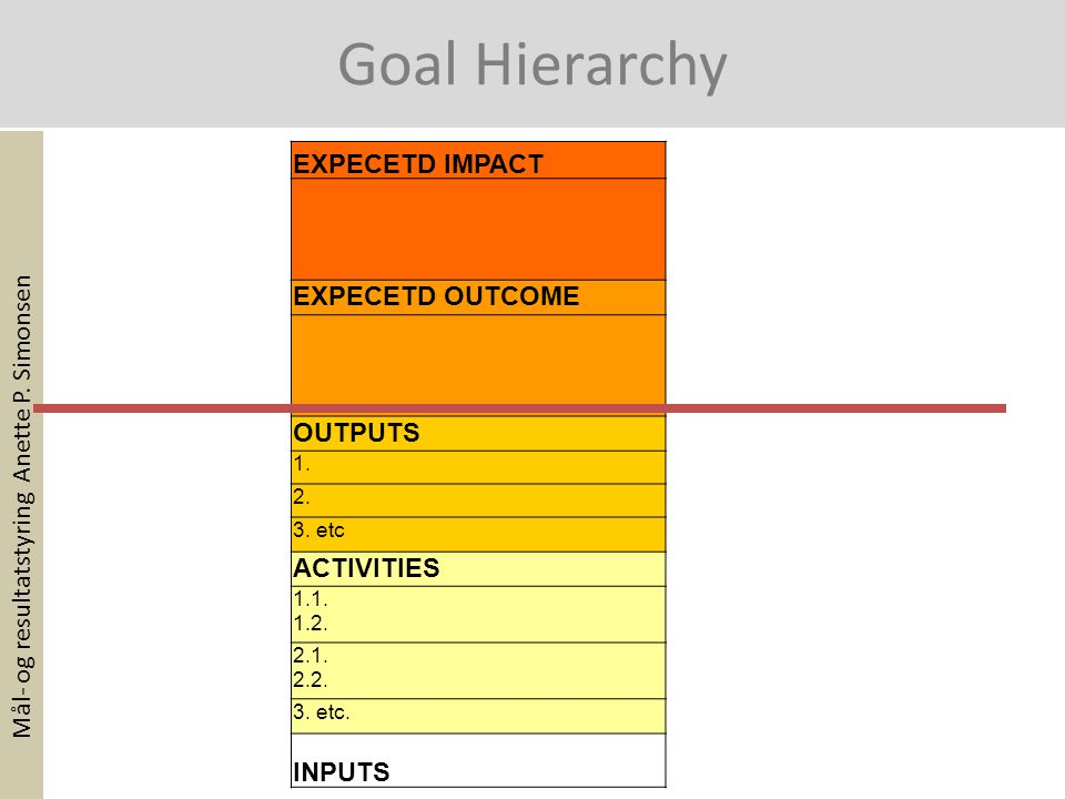 EXPECETD IMPACT EXPECETD OUTCOME OUTPUTS 1. 2. 3. etc ACTIVITIES 1.1. 1.2. 2.1. 2.2. 3. etc. INPUTS Mål- og resultatstyring Anette P. Simonsen Goal Hi
