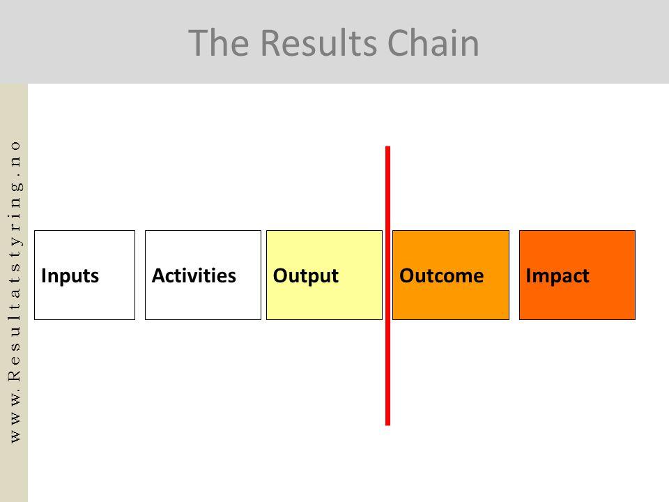 ImpactOutcomeOutputInputsActivities The Results Chain w w w. R e s u l t a t s t y r i n g. n o