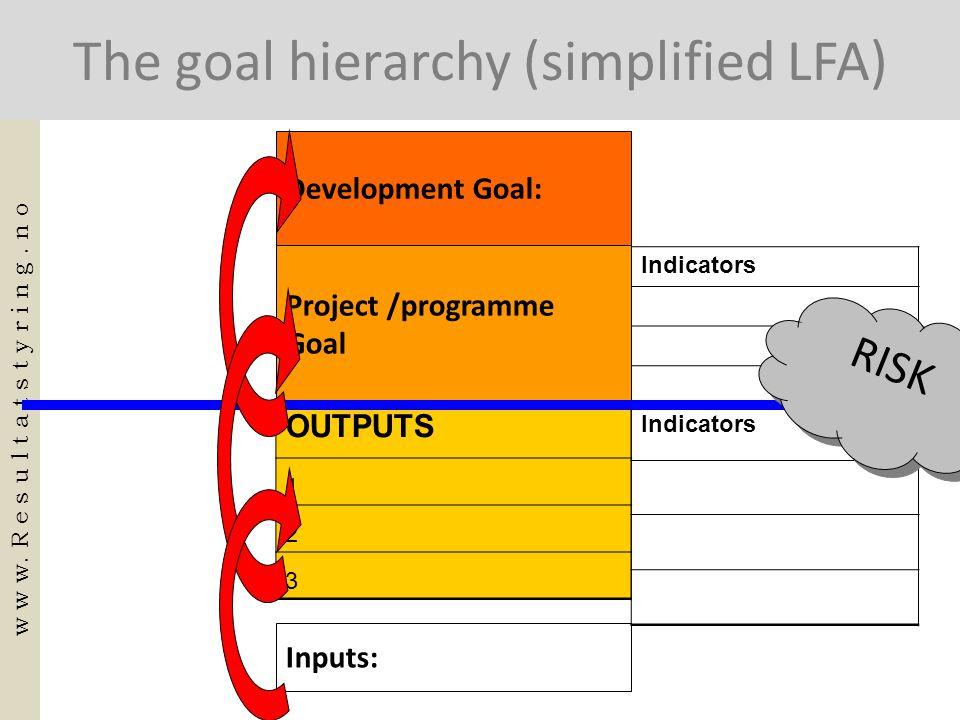 OUTPUT 1 OUTPUT 3 OUTPUT 2 One goal (outcome) -LFA spread out Activities: 1.