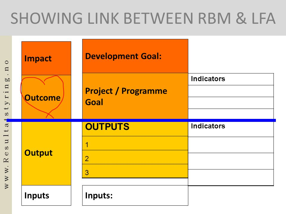 SHOWING LINK BETWEEN RBM & LFA w w w. R e s u l t a t s t y r i n g. n o OUTPUTS 1 2 3 Indicators Development Goal: Project / Programme Goal Indicator