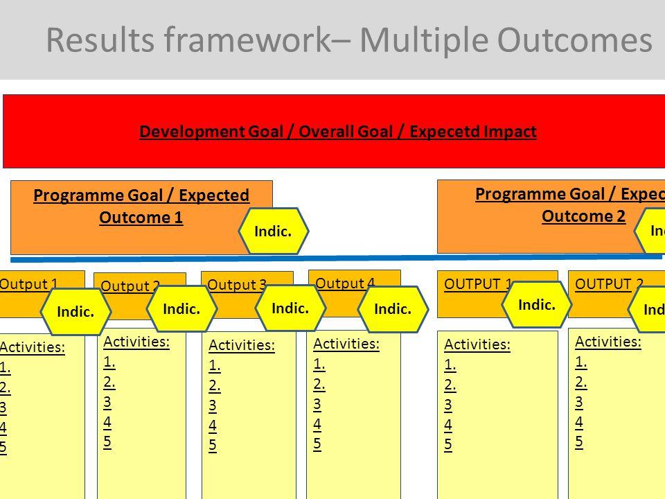OUTPUT 1 OUTPUT 3 OUTPUT 2 Results framework– Multiple Outcomes Activities: 1. 2. 3 4 5 Activities: 1. 2. 3 4 5 Activities: 1. 2. 3 4 5 Output 1 Activ
