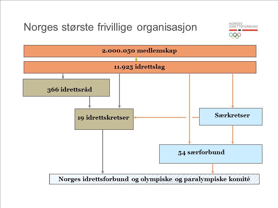 Volleyball for funkiser i Norge.Organisert i særforbund for funksjonshemmede til tinget i 96.