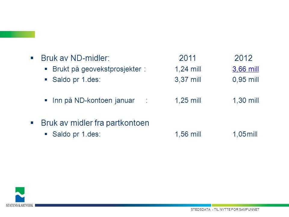 - TIL NYTTE FOR SAMFUNNETSTEDSDATA  Bruk av ND-midler: 2011 2012  Brukt på geovekstprosjekter : 1,24 mill3,66 mill3,66 mill  Saldo pr 1.des:3,37 mi