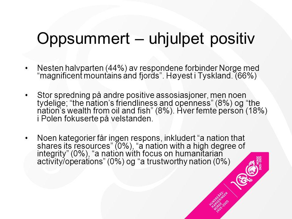 Oppsummert – uhjulpet positiv Nesten halvparten (44%) av respondene forbinder Norge med magnificent mountains and fjords .