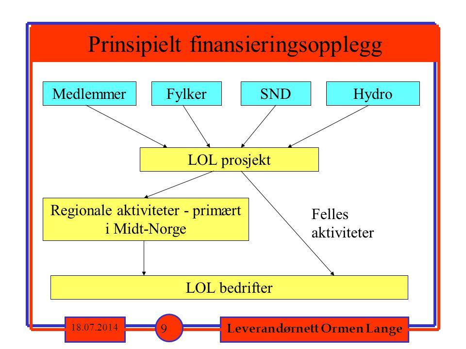 Leverandørnett Ormen Lange 18.07.2014 Prinsipielt finansieringsopplegg 9 Medlemmer LOL prosjekt Regionale aktiviteter - primært i Midt-Norge LOL bedri