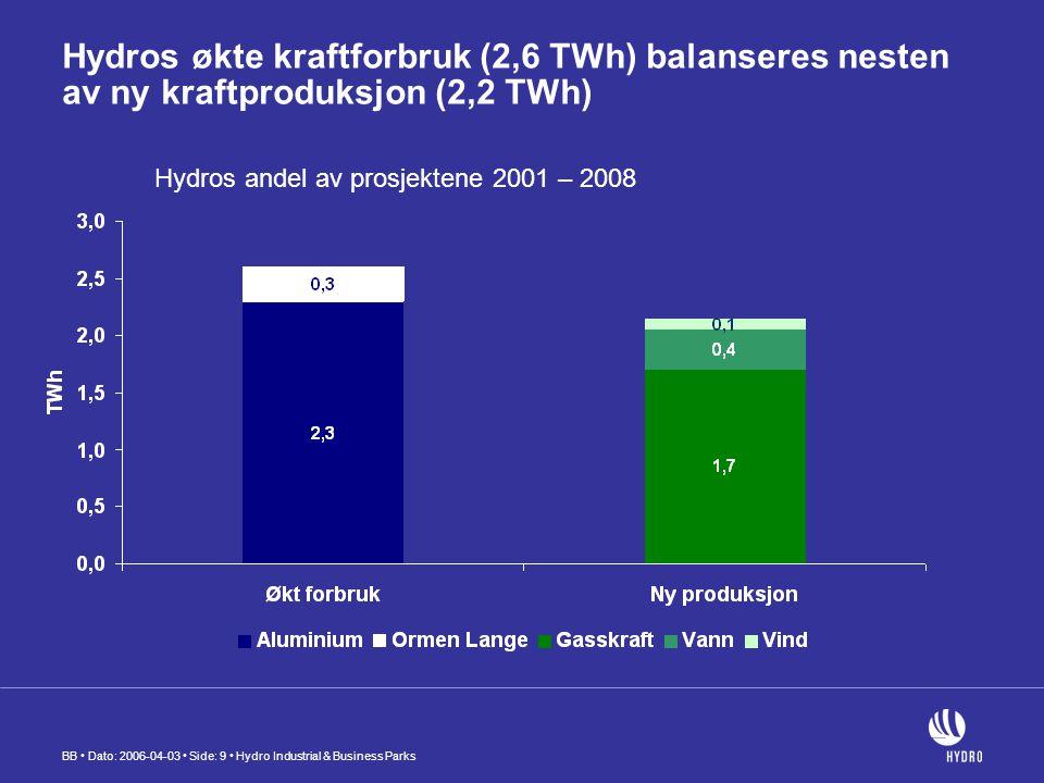 BB Dato: 2006-04-03 Side: 9 Hydro Industrial & Business Parks Hydros økte kraftforbruk (2,6 TWh) balanseres nesten av ny kraftproduksjon (2,2 TWh) Hydros andel av prosjektene 2001 – 2008