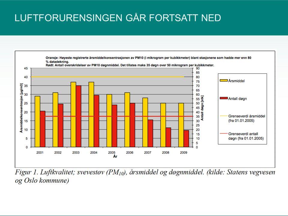 LUFTFORURENSINGEN GÅR FORTSATT NED 12540535092