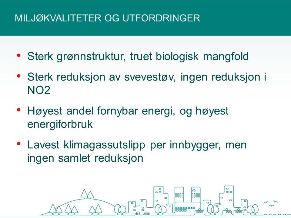 MILJØKVALITETER OG UTFORDRINGER Sterk grønnstruktur, truet biologisk mangfold Sterk reduksjon av svevestøv, ingen reduksjon i NO2 Høyest andel fornybar energi, og høyest energiforbruk Lavest klimagassutslipp per innbygger, men ingen samlet reduksjon
