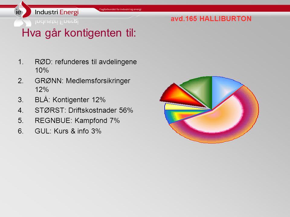 avd.165 HALLIBURTON Hva går kontigenten til: 1.RØD: refunderes til avdelingene 10% 2.GRØNN: Medlemsforsikringer 12% 3.BLÅ: Kontigenter 12% 4.STØRST: Driftskostnader 56% 5.REGNBUE: Kampfond 7% 6.GUL: Kurs & info 3%