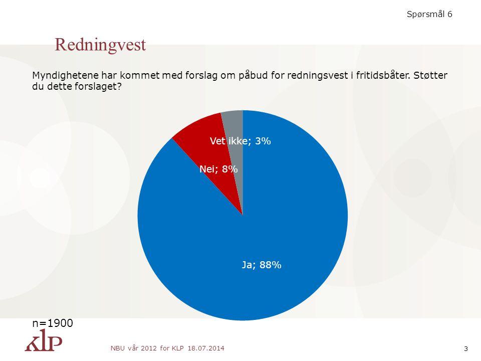 Redningvest 18.07.2014 NBU vår 2012 for KLP 3 n=1900 Spørsmål 6 Myndighetene har kommet med forslag om påbud for redningsvest i fritidsbåter.