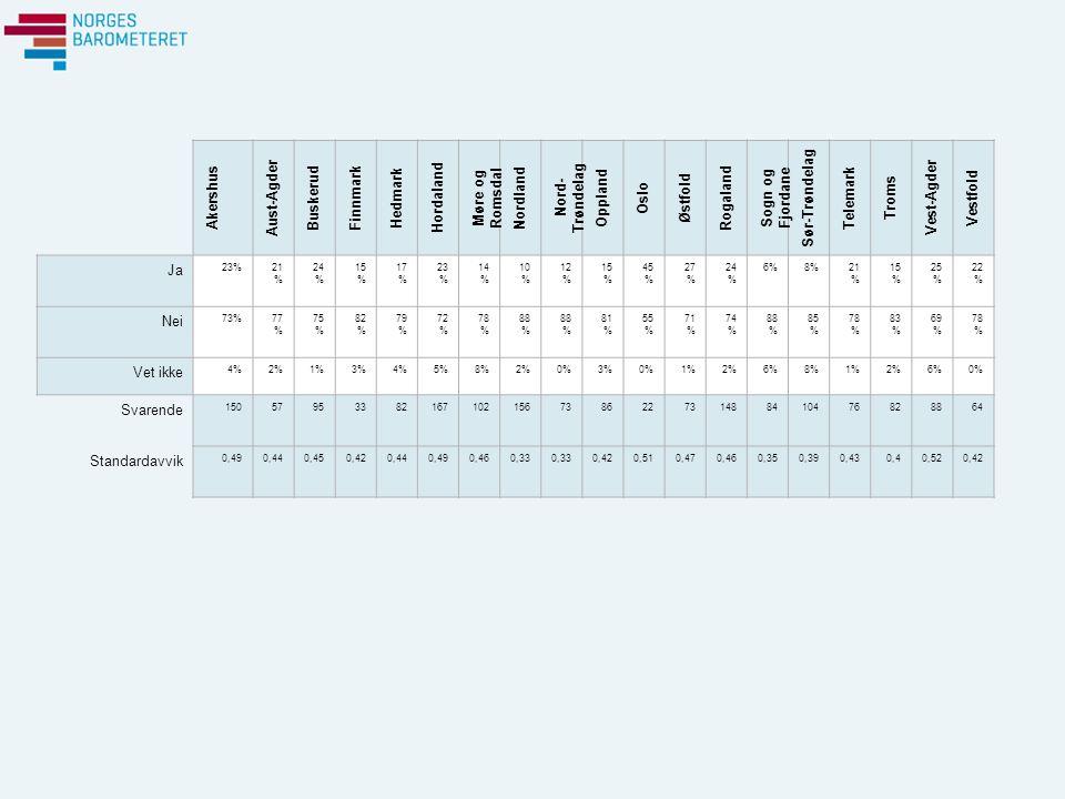 Akershus Aust-Agder Buskerud Finnmark Hedmark Hordaland Møre og Romsdal Nordland Nord- Trøndelag Oppland Oslo Østfold Rogaland Sogn og Fjordane Sør-Trøndelag Telemark Troms Vest-Agder Vestfold Ja 23%21 % 24 % 15 % 17 % 23 % 14 % 10 % 12 % 15 % 45 % 27 % 24 % 6%8%21 % 15 % 25 % 22 % Nei 73%77 % 75 % 82 % 79 % 72 % 78 % 88 % 81 % 55 % 71 % 74 % 88 % 85 % 78 % 83 % 69 % 78 % Vet ikke 4%2%1%3%4%5%8%2%0%3%0%1%2%6%8%1%2%6%0% Svarende 15057953382167102156738622731488410476828864 Standardavvik 0,490,440,450,420,440,490,460,33 0,420,510,470,460,350,390,430,40,520,42