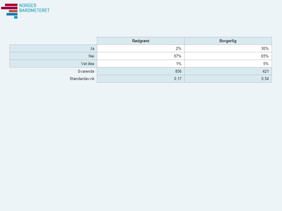RødgrøntBorgerlig Ja2%30% Nei97%65% Vet ikke1%5% Svarende856421 Standardavvik0,170,54