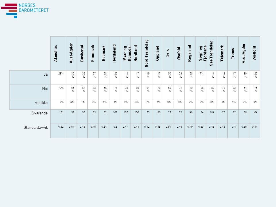 Akershus Aust-Agder Buskerud Finnmark Hedmark Hordaland Møre og Romsdal Nordland Nord-Trøndelag Oppland Oslo Østfold Rogaland Sogn og Fjordane Sør-Trøndelag Telemark Troms Vest-Agder Vestfold Ja 23%30 % 32 % 27 % 28 % 25 % 13 % 17 % 16 % 17 % 50 % 29 % 28 % 7%11 % 18 % 17 % 30 % 25 % Nei 70%65 % 67 % 73 % 66 % 71 % 78 % 80 % 81 % 78 % 50 % 71 % 70 % 86 % 82 % 78 % 82 % 64 % 75 % Vet ikke 7%5%1%0%6%4%9%3% 5%0% 2%7%8%4%1%7%0% Svarende 15157953382167102156738622731488410476828864 Standardavvik 0,520,540,490,450,540,50,470,430,420,450,510,460,490,380,430,450,40,560,44