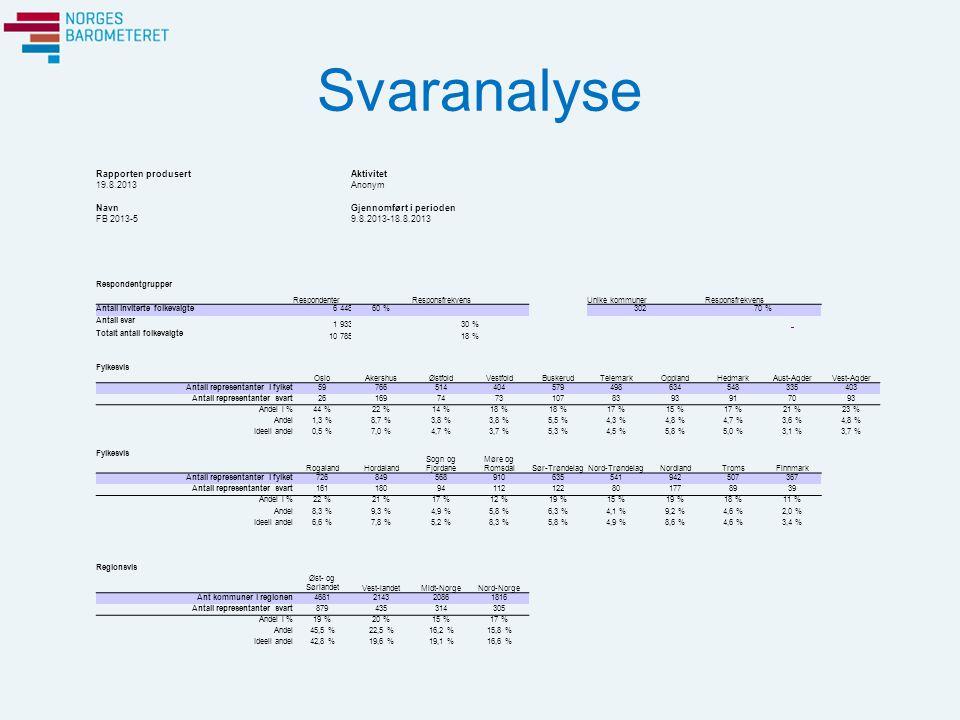 Svaranalyse Representantenes partitilhørighet APSVSPVHKRFFRPAndre Antall representanter3378362142064023476531143842 Antall representanter svart60192233118399145199146 Andel i %18 %25 %16 %18 %17 %22 %17 % Andel31,1 %4,8 %12,1 %6,1 %20,6 %7,5 %10,3 %7,6 % Ideell andel30,9 %3,3 %13,0 %5,8 %21,4 %6,0 %10,4 %7,7 % Kommuneklasse KK1KK2KK3KK4KK5KK6KK7 Ant kommuner935866747730 Ant kommuner svart61414356551729 Andel i %66 %71 %65 %76 %71 %57 %97 % Andel20,2 %13,6 %14,2 %18,5 %18,2 %5,6 %9,6 % Ideell andel21,8 %13,6 %15,5 %17,3 %18,0 %7,0 % Kommuneklassene refererer til Statistisk Sentralbyrås definisjon (Kommuneklassifisering 1994): KK1 = Kommuneklasse 1: Primærnæringskommuner, KK2 = Kommuneklasse 2: Blandede landbruks- og industrikommuner, KK3 = Kommuneklasse 3: Industrikommuner, KK4 = Kommuneklasse 4: Mindre sentrale, blandede tjenesteytings- og industrikommuner, KK5 = Kommuneklasse 5: Sentrale, blandede tjenesteytings- og industrikommuner, KK6 = Kommuneklasse 6: Mindre sentrale tjenesteytingskommuner, KK7 = Kommuneklasse 7: Sentrale tjenesteytingskommuner.