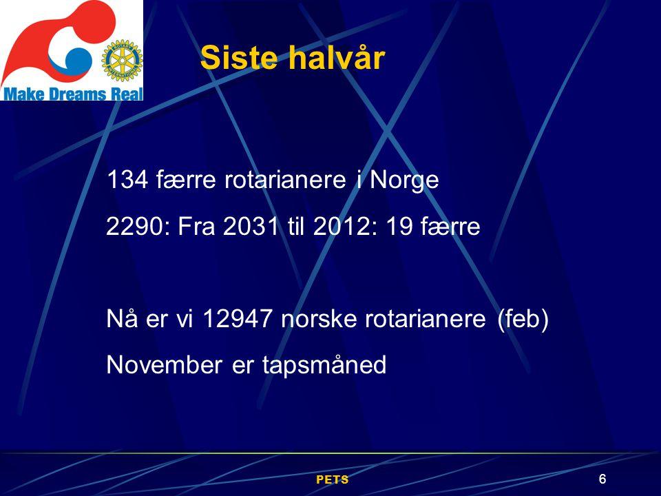 PETS 6 134 færre rotarianere i Norge 2290: Fra 2031 til 2012: 19 færre Nå er vi 12947 norske rotarianere (feb) November er tapsmåned Siste halvår