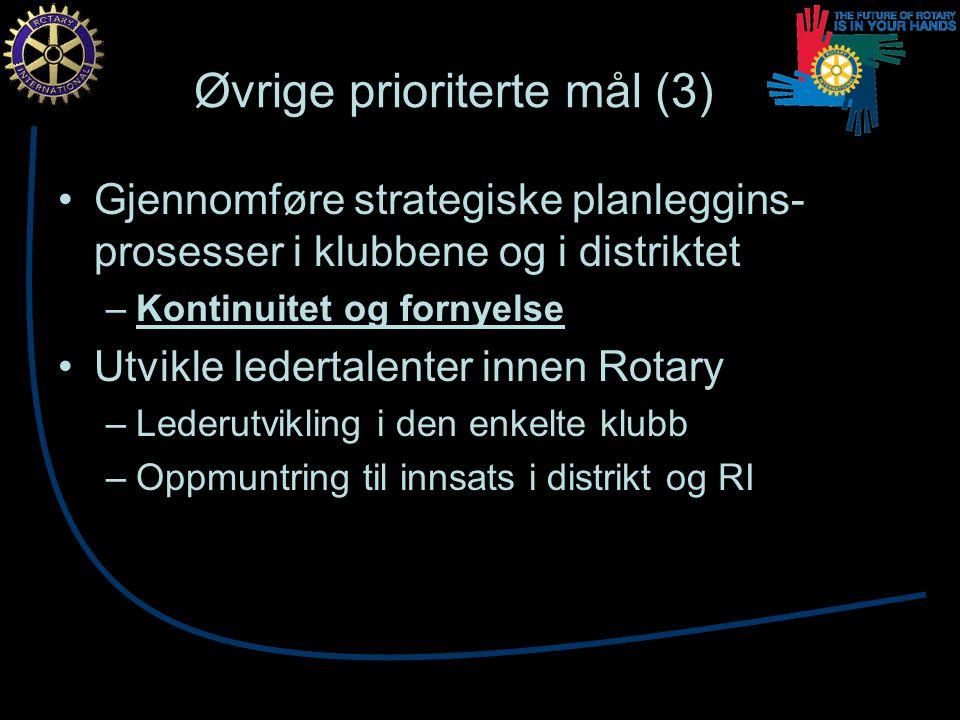 Øvrige prioriterte mål (3) Gjennomføre strategiske planleggins- prosesser i klubbene og i distriktet –Kontinuitet og fornyelse Utvikle ledertalenter innen Rotary –Lederutvikling i den enkelte klubb –Oppmuntring til innsats i distrikt og RI