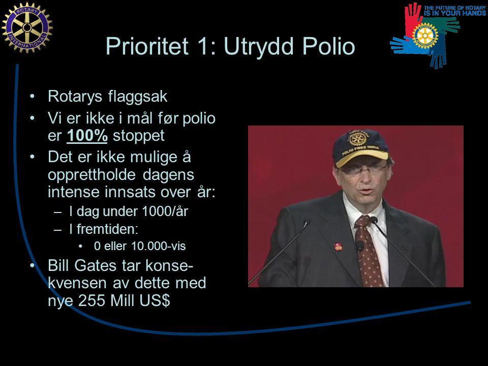 Prioritet 1: Utrydd Polio Rotarys flaggsak Vi er ikke i mål før polio er 100% stoppet Det er ikke mulige å opprettholde dagens intense innsats over år: –I dag under 1000/år –I fremtiden: 0 eller 10.000-vis Bill Gates tar konse- kvensen av dette med nye 255 Mill US$