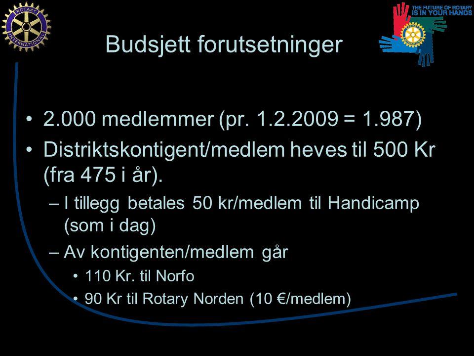 Budsjettert resultat Årets drift et lite overskudd på 16.000 Kr.