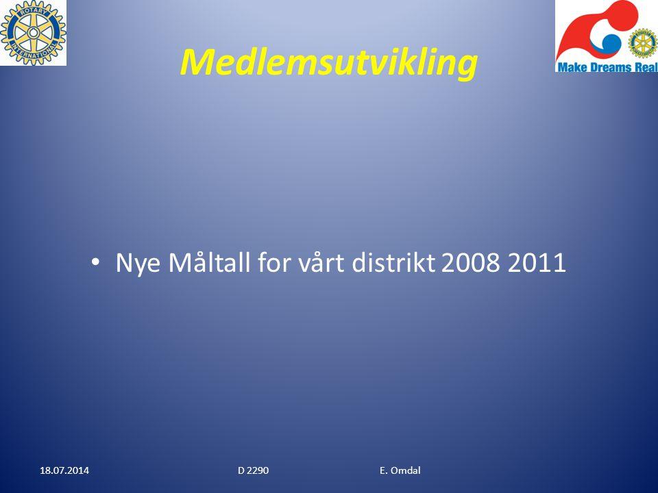 Medlemsutvikling Nye Måltall for vårt distrikt 2008 2011 18.07.2014D 2290 E. Omdal