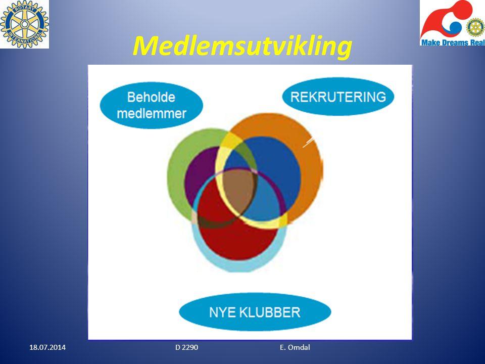 Medlemsutvikling Bruk Analyseskjema (Utlevert) Utfordringen er å finne kvalifiserte medlemmer mellom 40 og 55 år 18.07.2014D 2290 E.