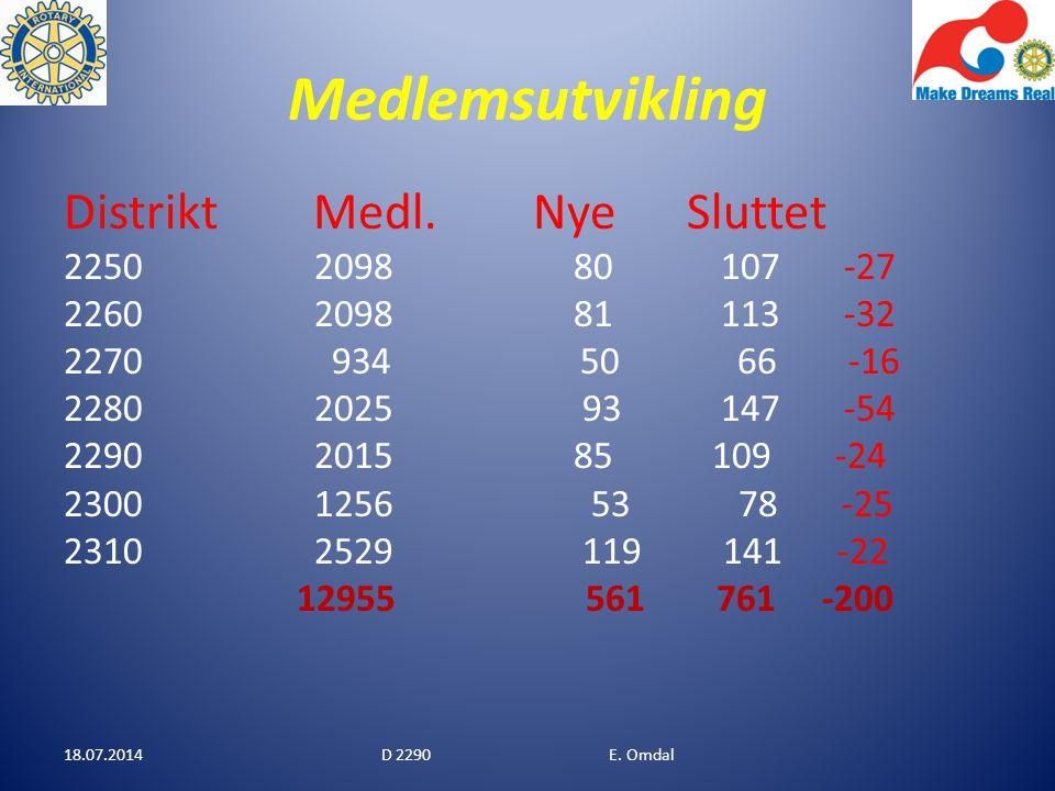 Medlemsutvikling 18.07.2014D 2290 E. Omdal Distrikt Medl.