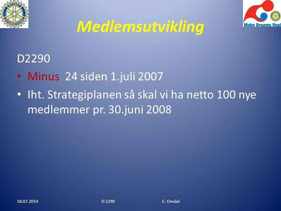 MEDLEMSUTVIKLING STATUS FOR DEN ENKELTE KLUBB I DAG 18.07.2014D 2290 E. Omdal