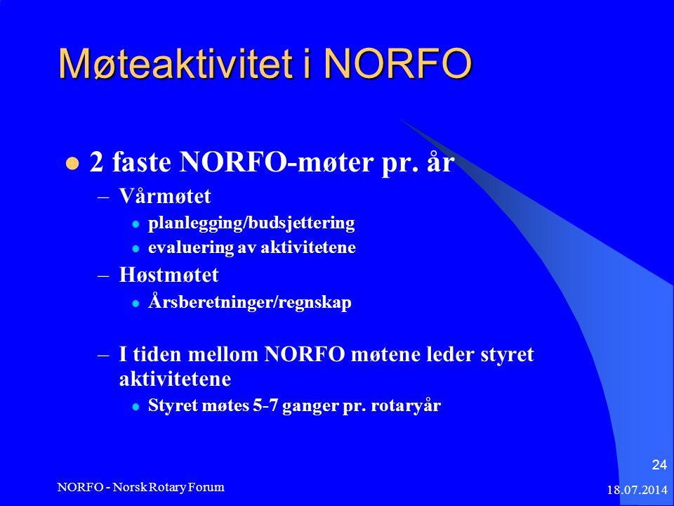18.07.2014 NORFO - Norsk Rotary Forum 24 Møteaktivitet i NORFO 2 faste NORFO-møter pr.