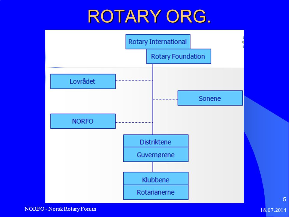 ROTARY ORG. 18.07.2014 NORFO - Norsk Rotary Forum 5