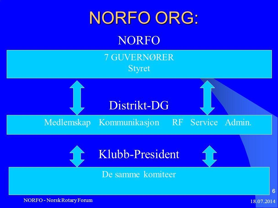 NORFO ORG: NORFO Distrikt-DG Klubb-President 18.07.2014 NORFO - Norsk Rotary Forum 6 7 GUVERNØRER Styret De samme komiteer Medlemskap Kommunikasjon RF Service Admin.