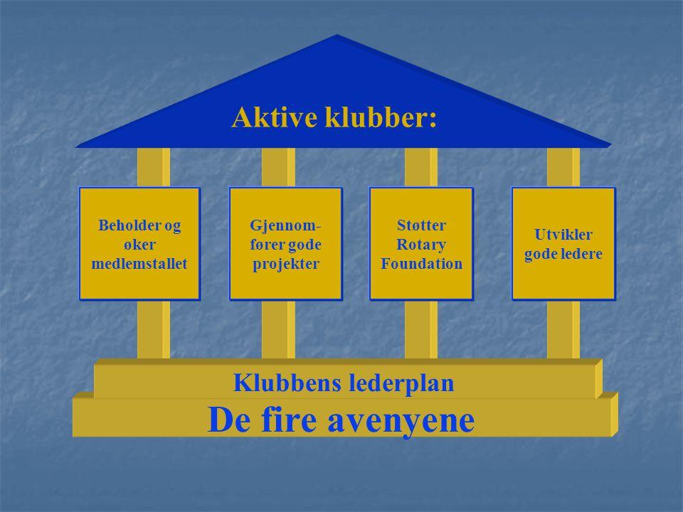 Aktive klubber: Beholder og øker medlemstallet Gjennom- fører gode projekter Støtter Rotary Foundation Utvikler gode ledere De fire avenyene Klubbens